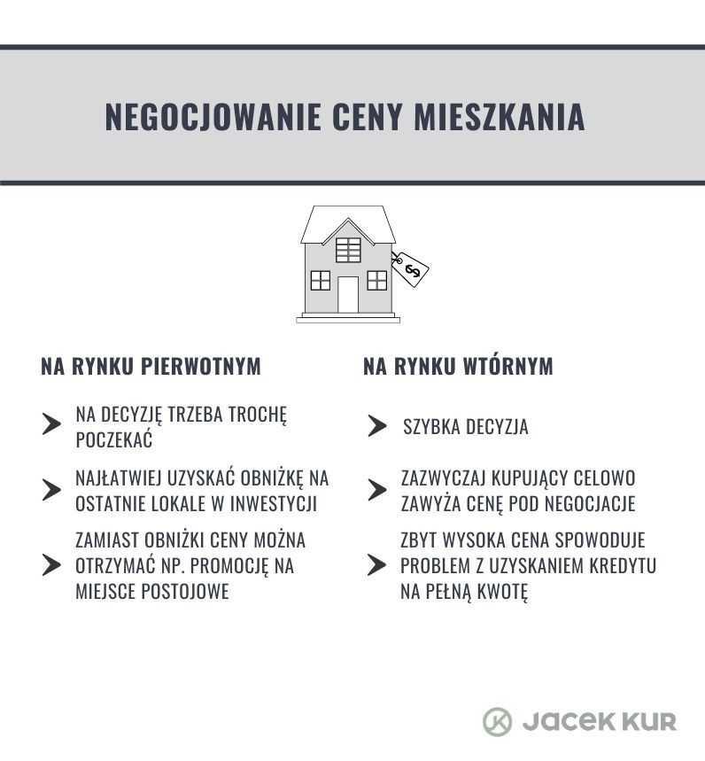 Negocjowanie ceny mieszkania na rynku wtórnym i pierwotnym
