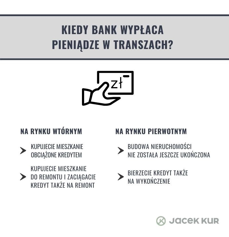 Kiedy bank wypłaca pieniądze w transzach