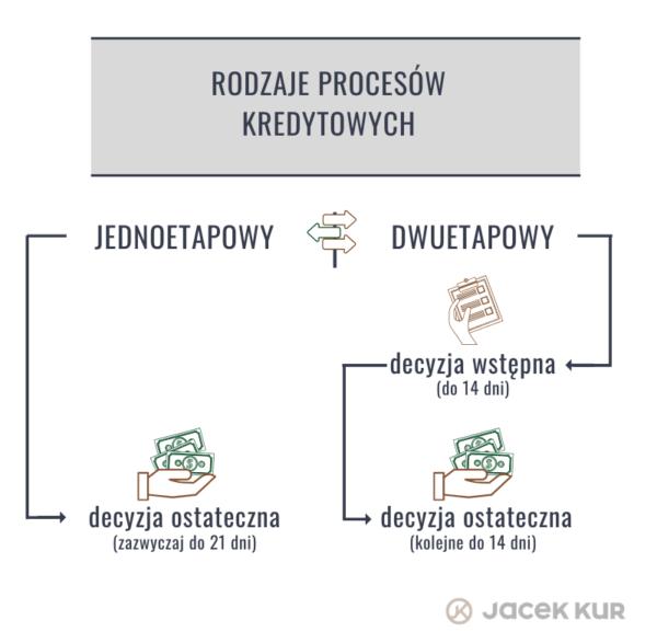 Rodzaje procesów jednoetapowe dwuetapowe