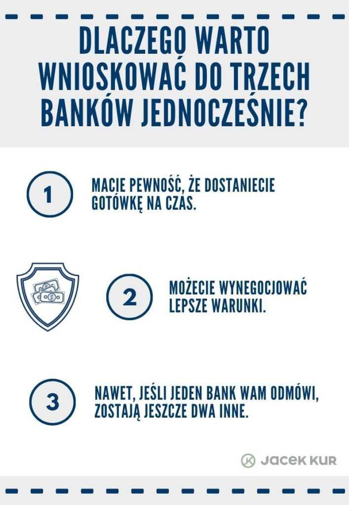 Dlaczego warto wnioskować do trzech banków