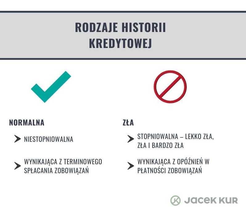 Rodzaje historii