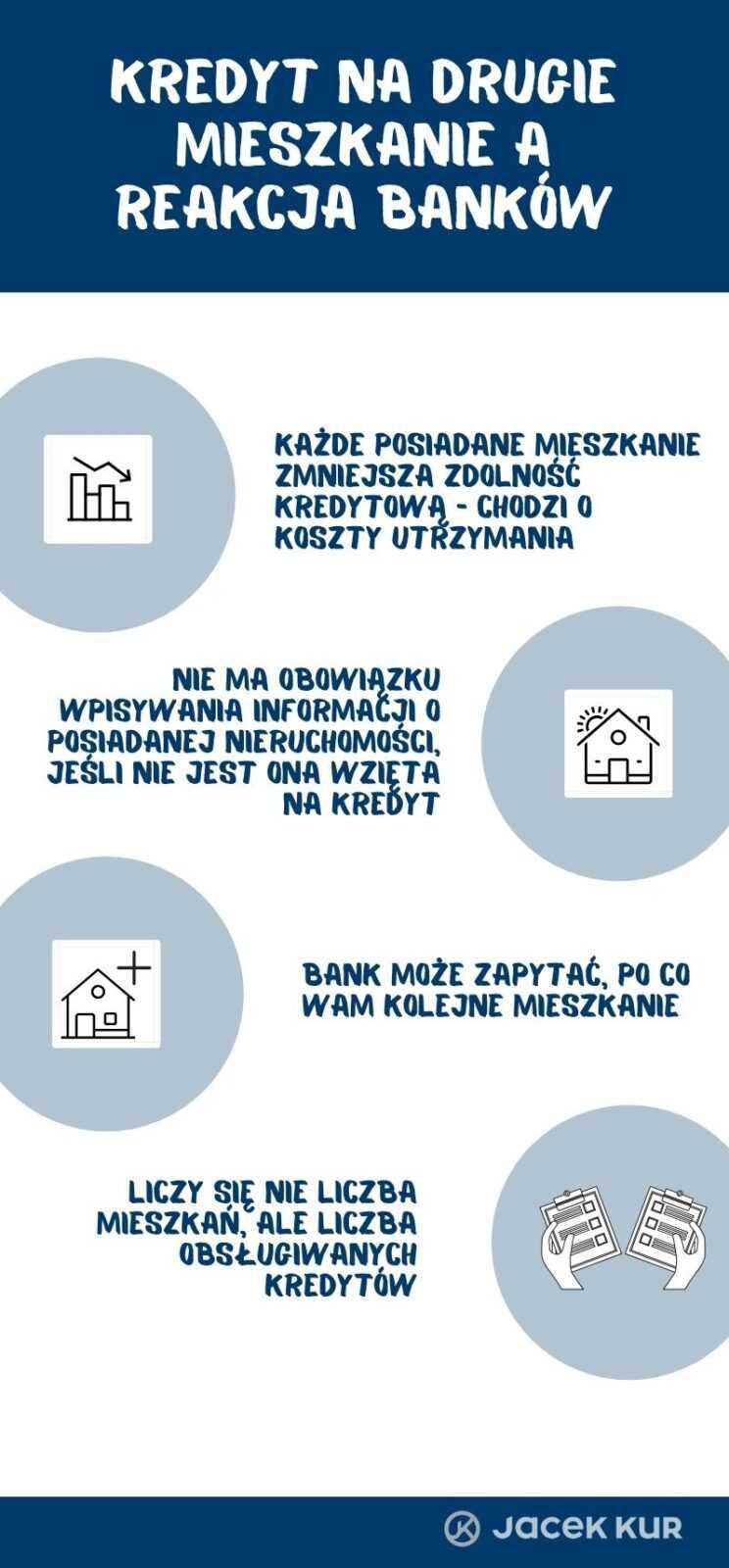 Dodatkowe mieszkanie