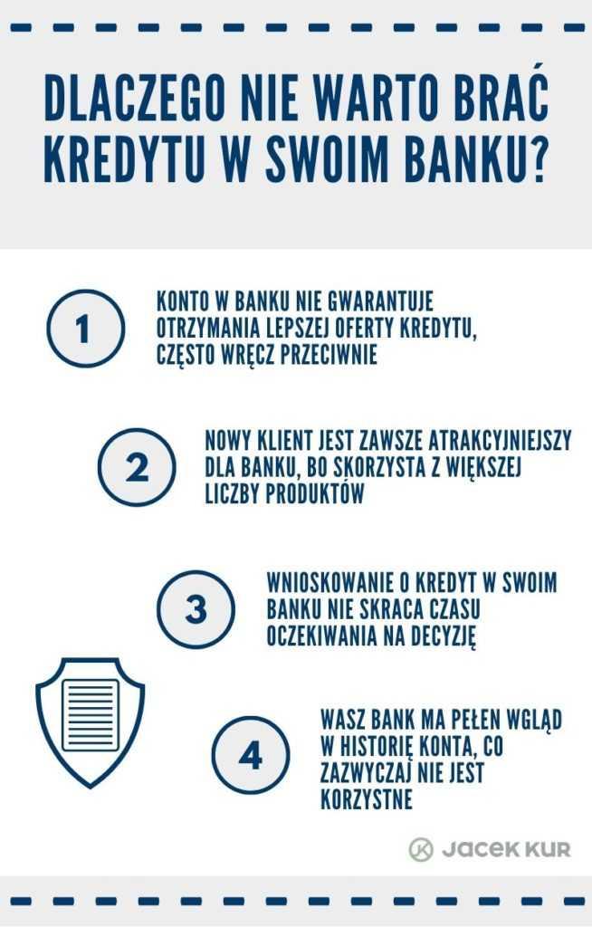 Dlaczego w swoim banku