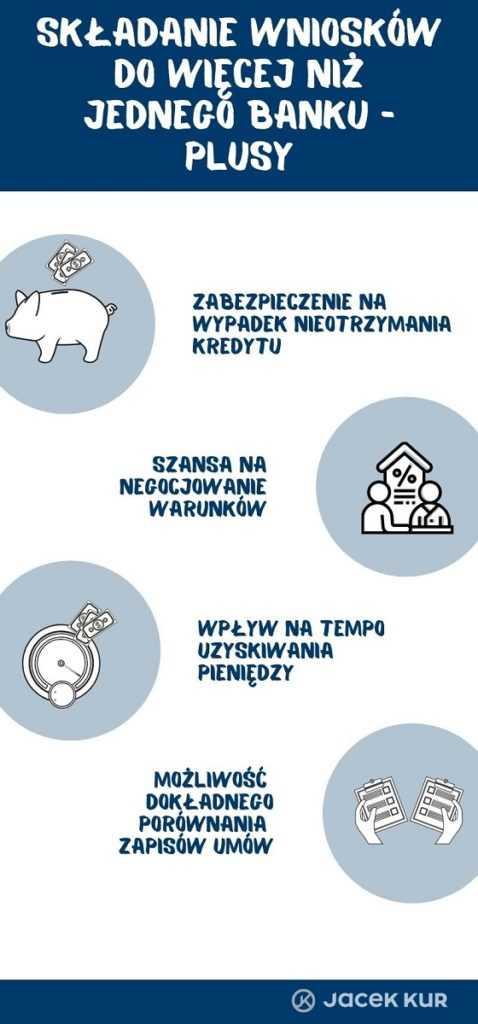 Składanie wniosków do kilku banków plusy