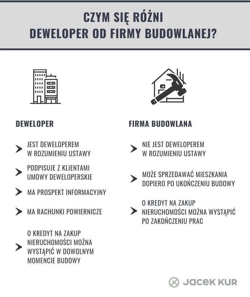Czym się różni deweloper od firmy budowlanej