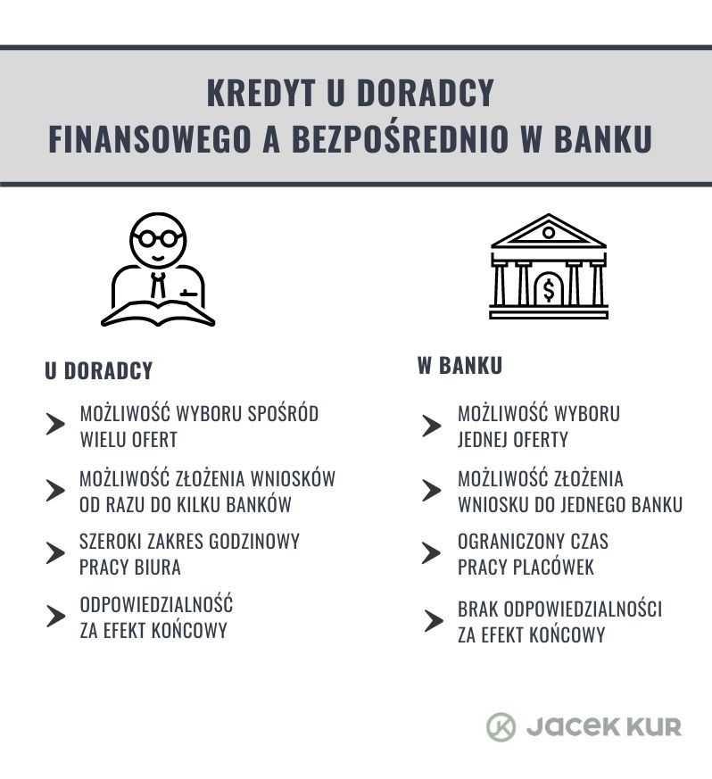 Bezpośrednio w banku
