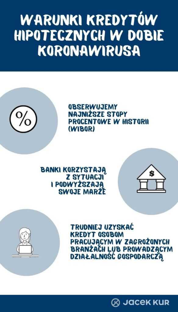 Warunki w dobie koronawirusa