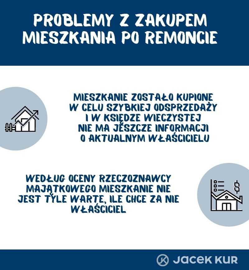 Problemy z zakupem mieszkania po remoncie